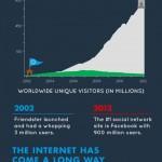 El Internet una década después