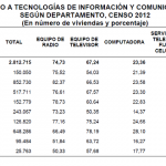 Viviendas con Internet según Censo Bolivia 2012